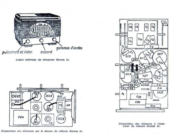 Posición de los componentes Radialva Super gromm